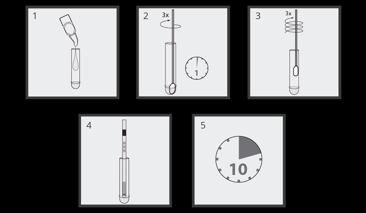 Modo de empleo de la prueba de Influenza tipo A y B