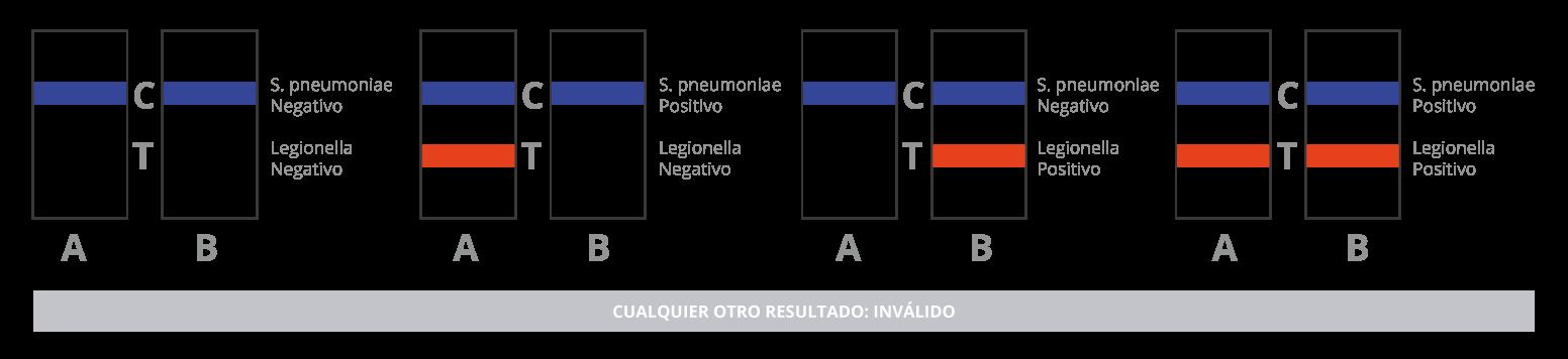 interpretacion-de-resultados-certest-S-pneumoniae-Legionella