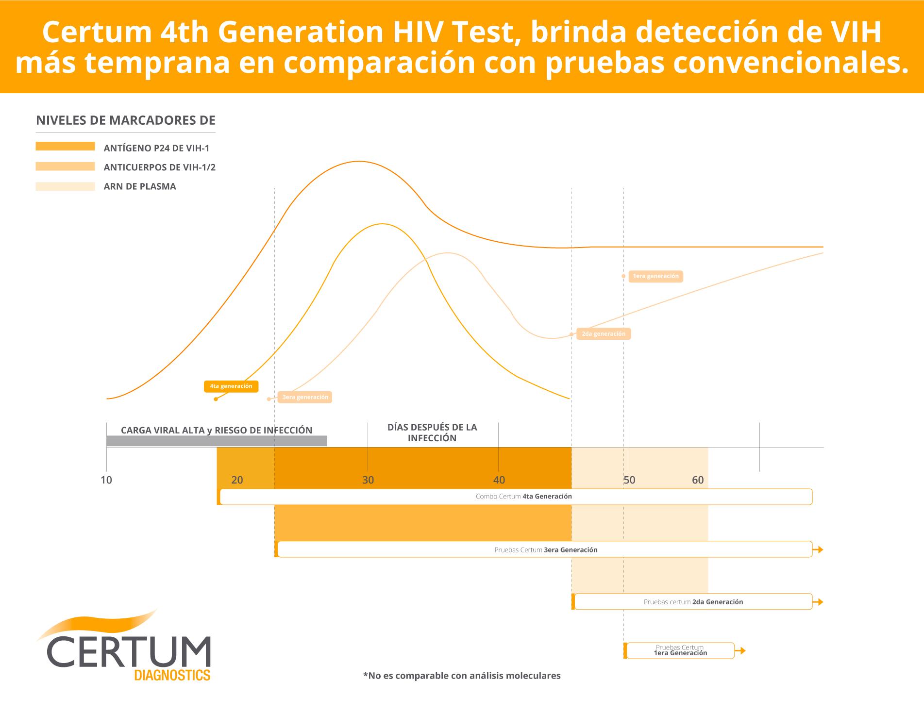 comparativo-hiv-cuarta-generacion-con-otras-pruebas