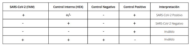 interpretacion-resultados-Coronavirus-Viasure-Kabla-SARS-CoV-2