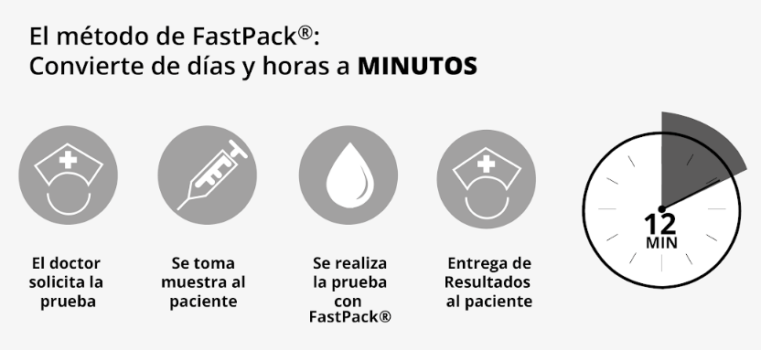 fastpack-ip-Beneficios