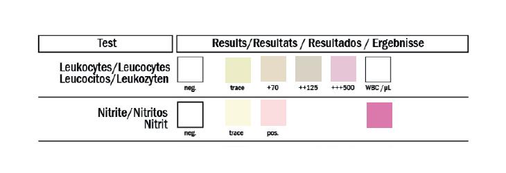 interpretación de resultados de tiras ivu